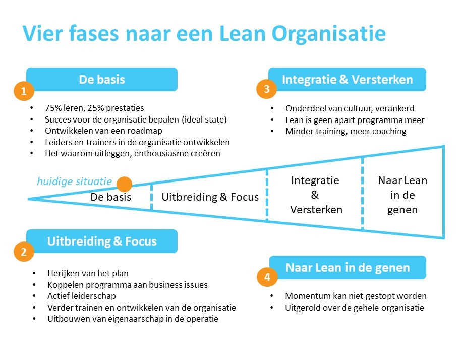 vier fases naar een lean organisatie