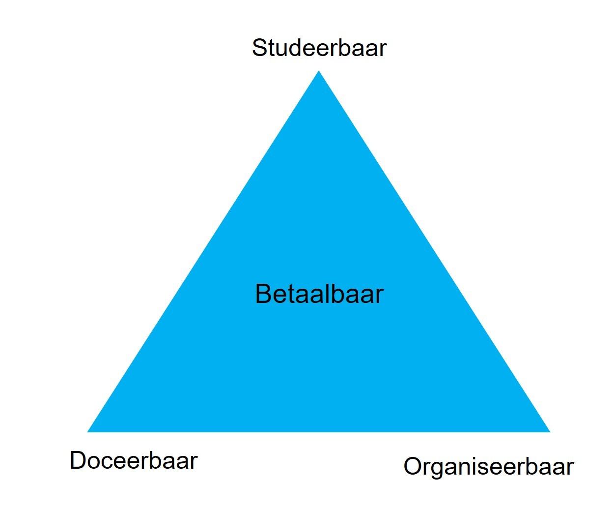 Het spanningsveld van onderwijslogistiek