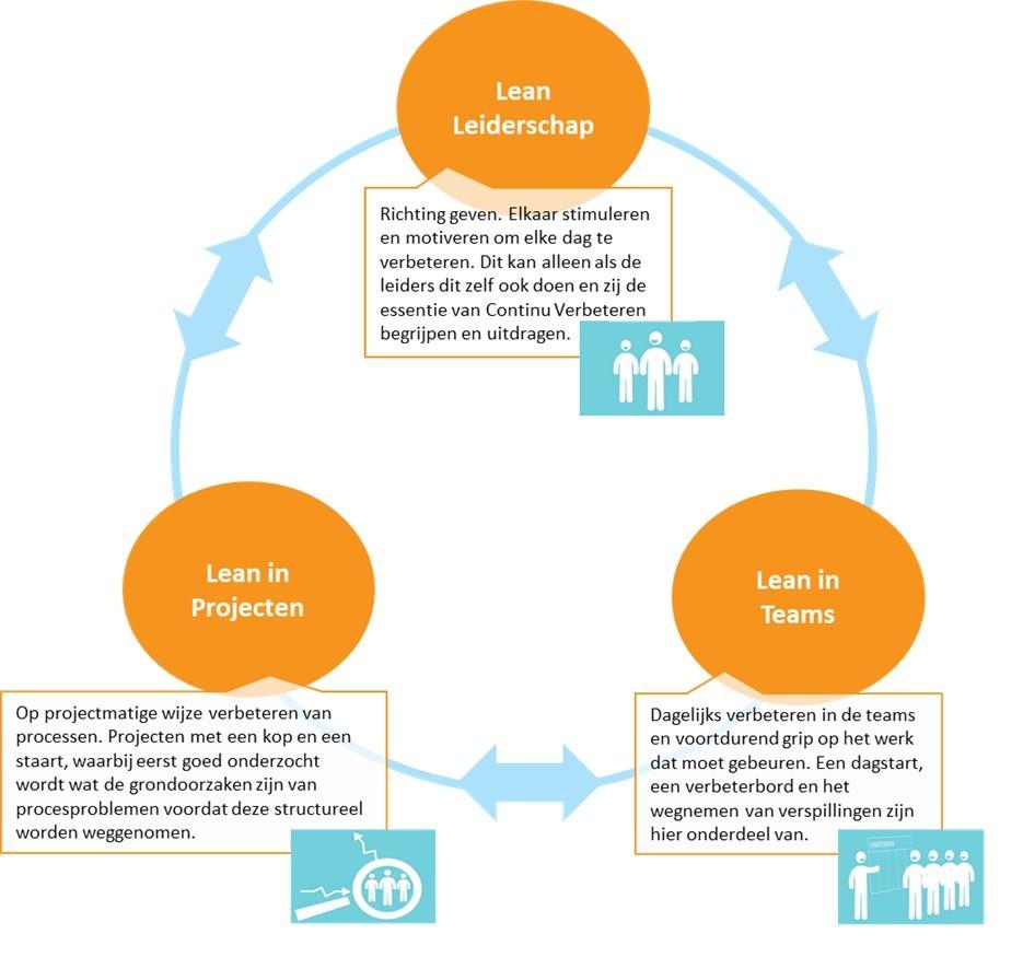 Drie niveaus van een Lean Organisatie