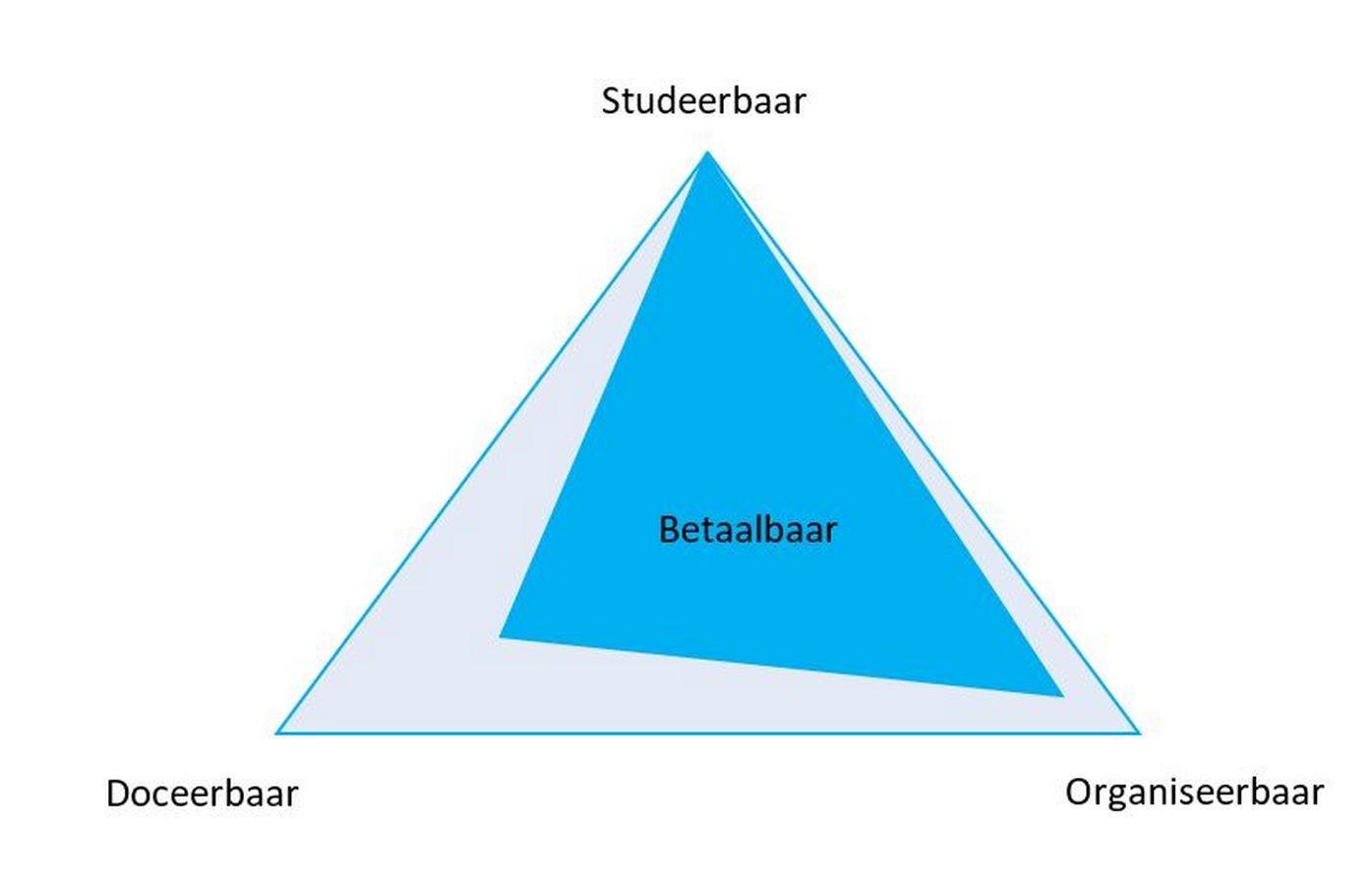 figuur Onderwijslogistiek