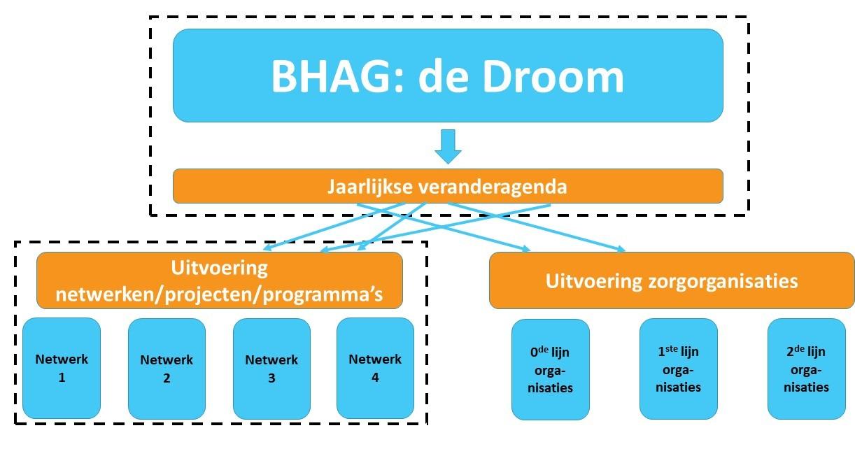 voorbeeld BHAG