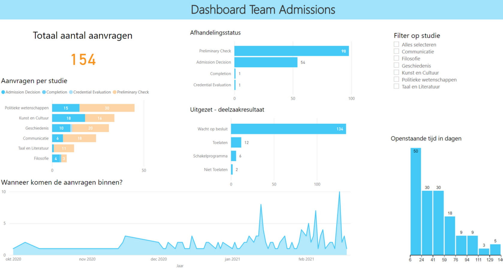 Dashboard Team Admissions