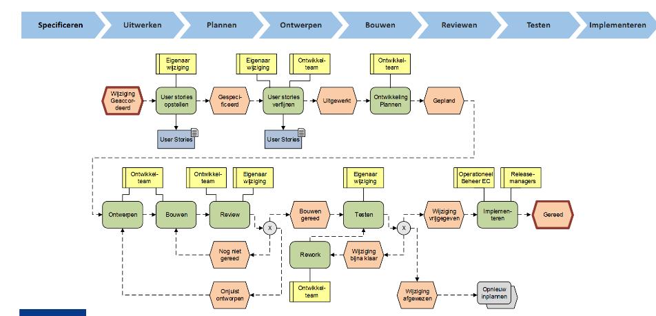 Uitvoeringsfase details in EPC