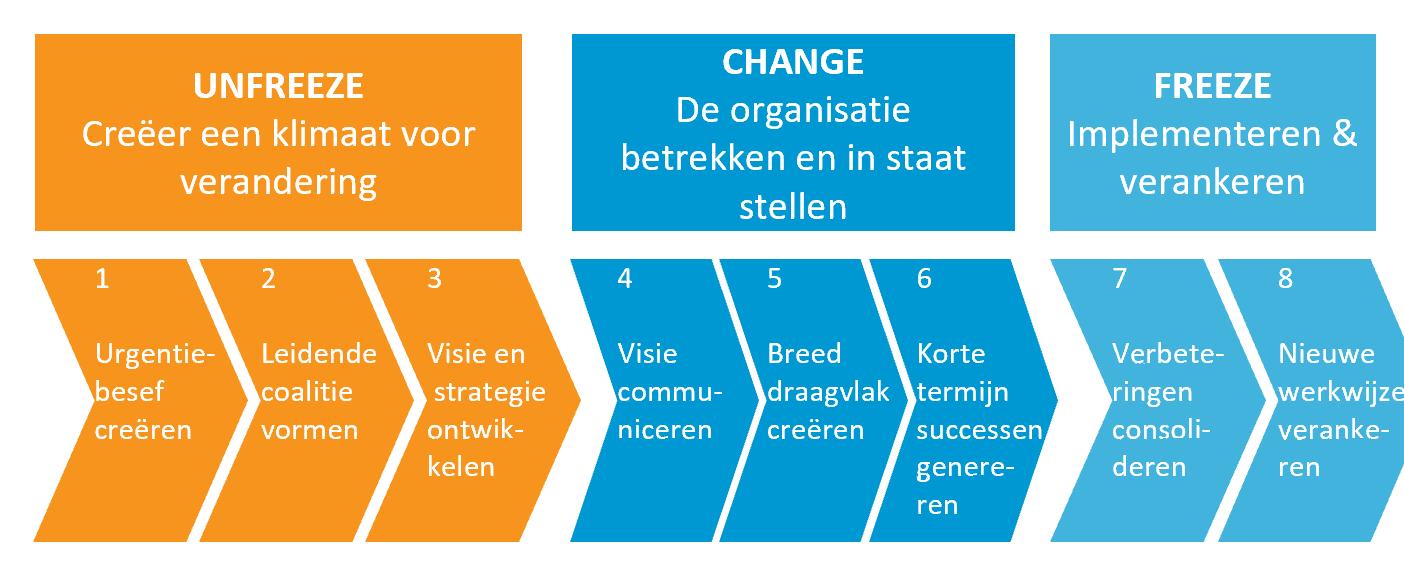 Veranderingsmodel van John Kotter