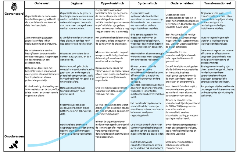 De 6 fases van data-volwassenheid binnen organisaties
